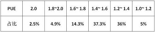 中国平均PUE降低